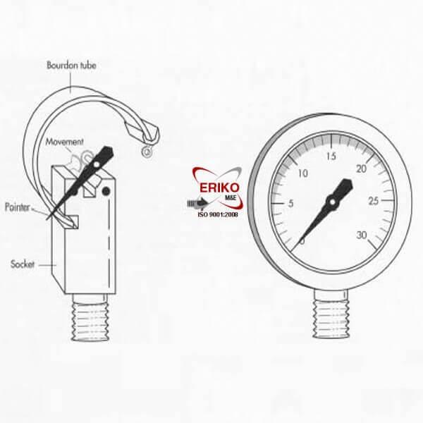 Cấu tạo Đồng hồ đo áp suất hơi nước